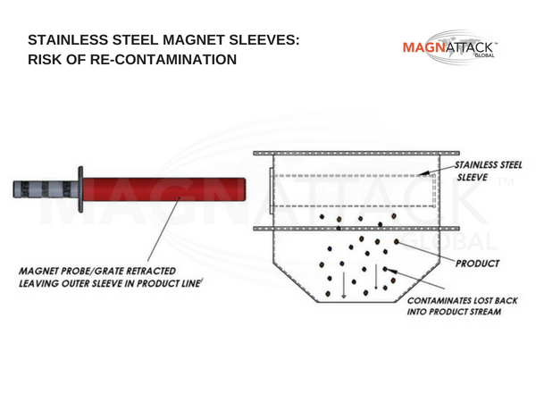 Recontamination Danger - Stainless Steel Sleeves - Magnattack