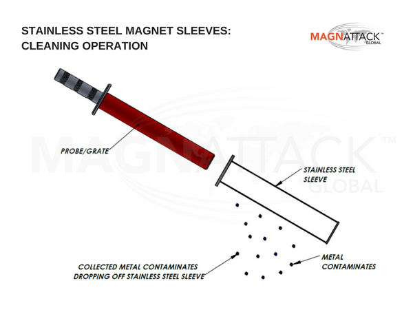 Diagram of cleanng operation of stainless steel sleeved magnets