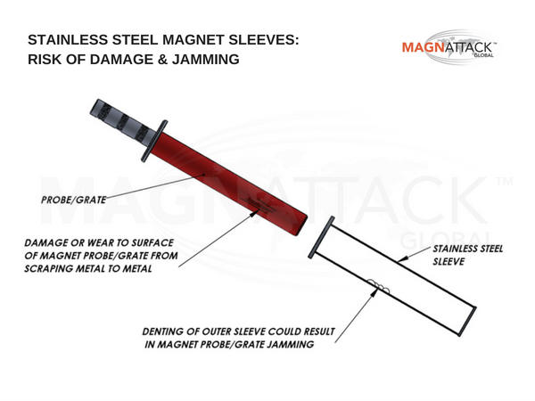Diagram depicting how damage can cause jamming