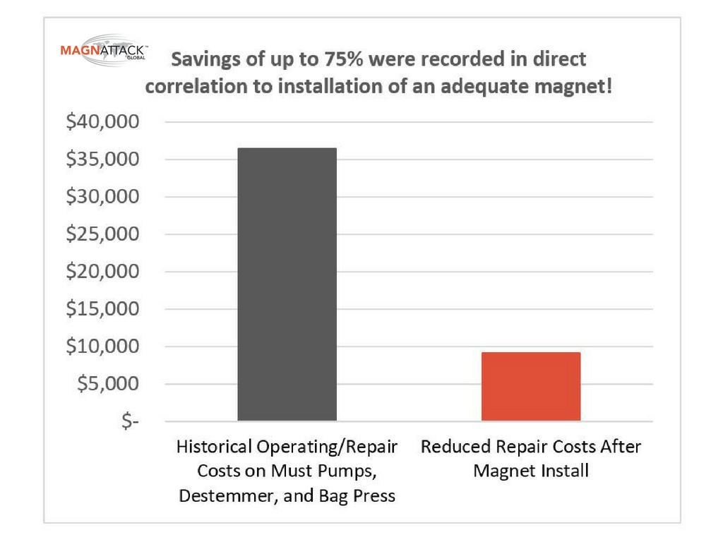 Graph of repair costs before and after Dimple-Mag Installation