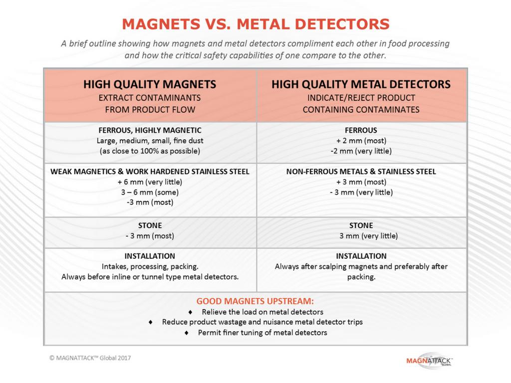 A comparison between magnets and metal detectors